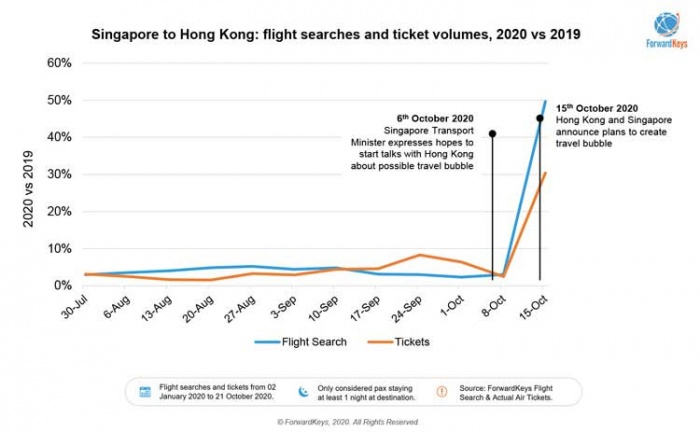 Potential Hong Kong-Singapore travel bubble boosts demand   News